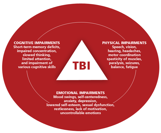 Can structural or functional changes following traumatic