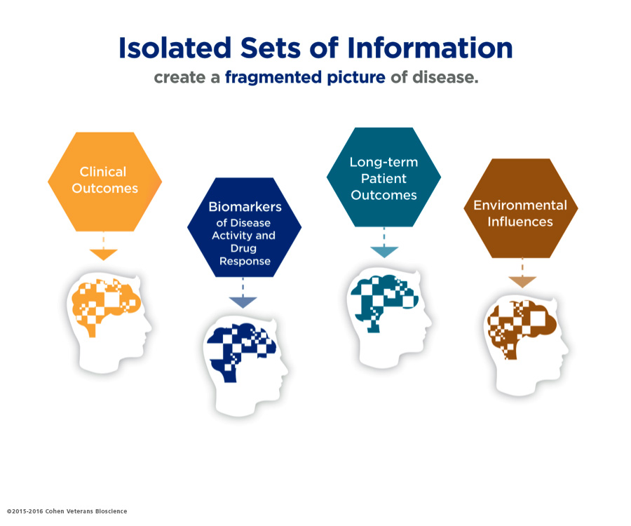 Isolated Sets of Information - Brain Disease Research
