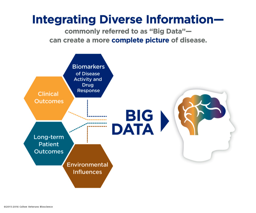 Integrating Diverse Information - PTSD, TBI Research - Cohen Veterans Bioscience