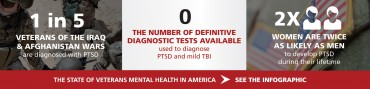 Cohen Veterans Bioscience - The State of Veterans Mental Health in America - Infographic