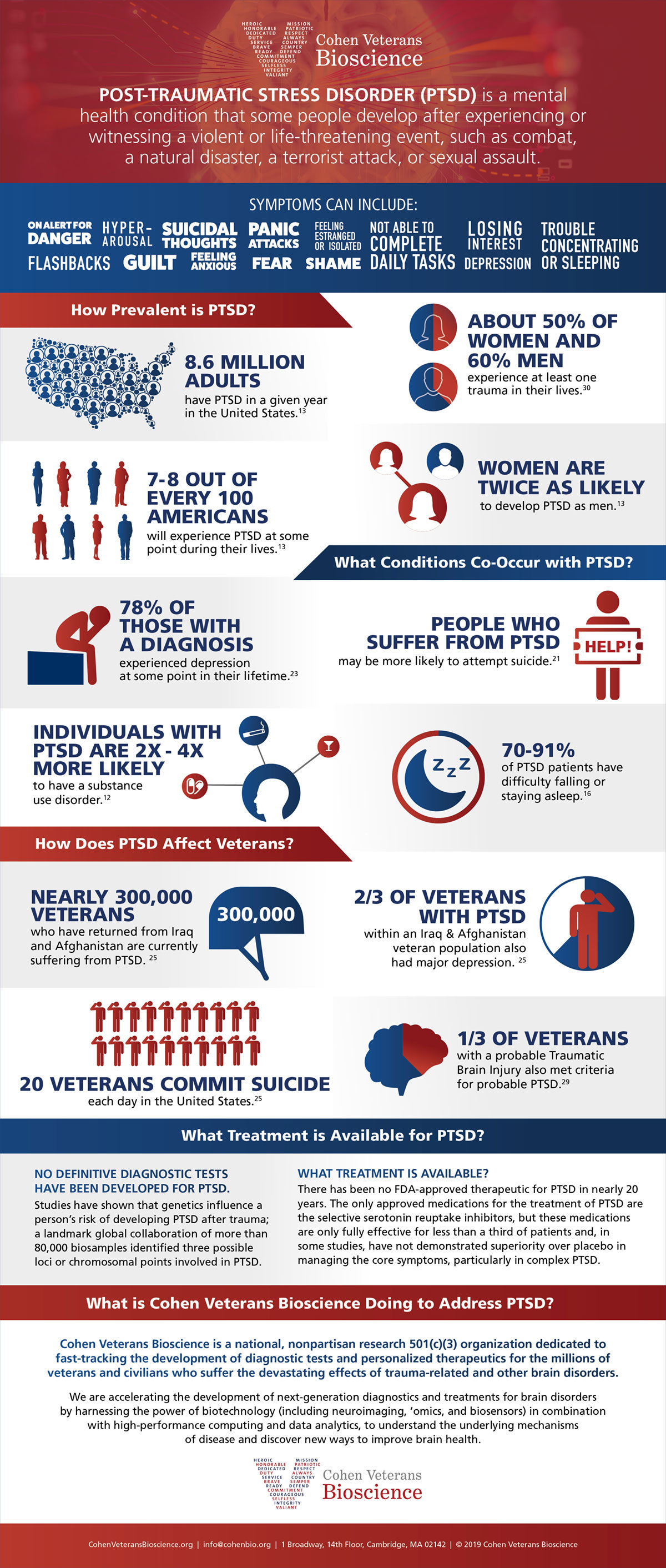 PTSD Facts Infographic - PTSD Awareness Month - June 2019