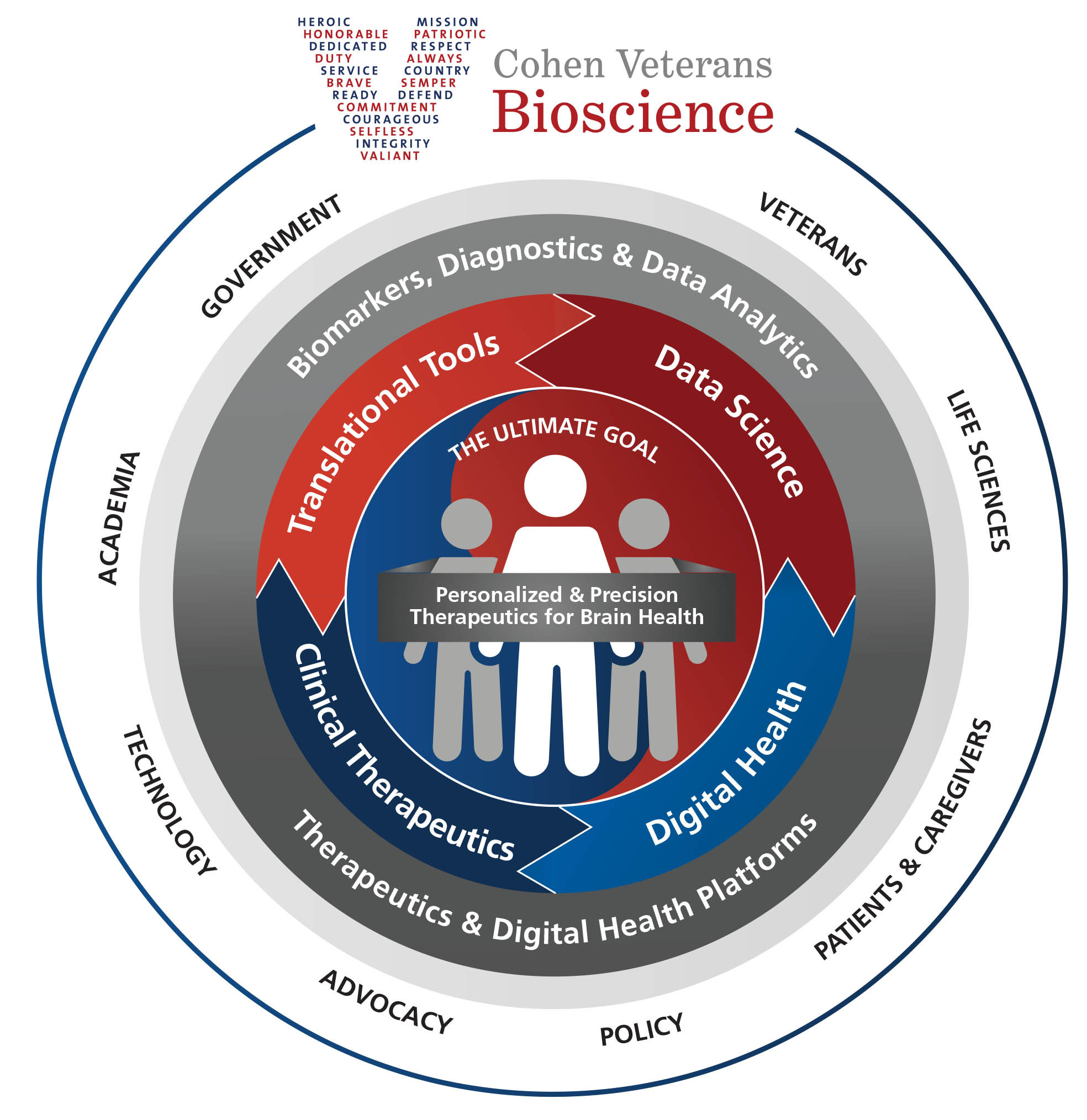 Our Approach - Cohen Veterans Bioscience