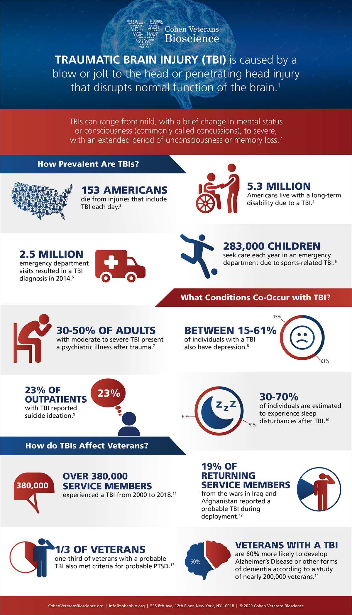 Traumatic Brain Injury Infographic by Cohen Veterans Bioscience