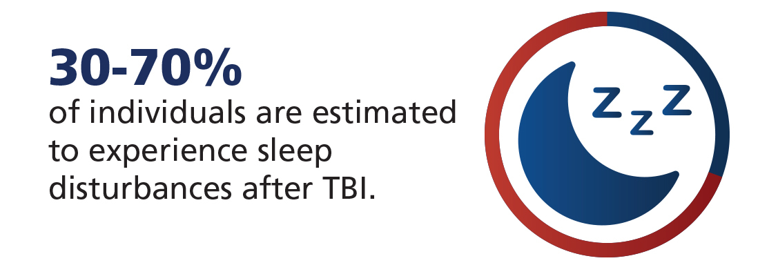 TBI and sleep statistic
