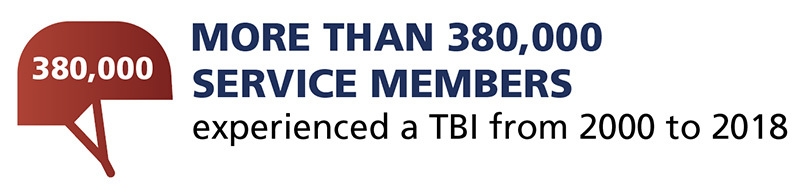 More than 380,000 service members experienced a TBI from 2000 to 2018